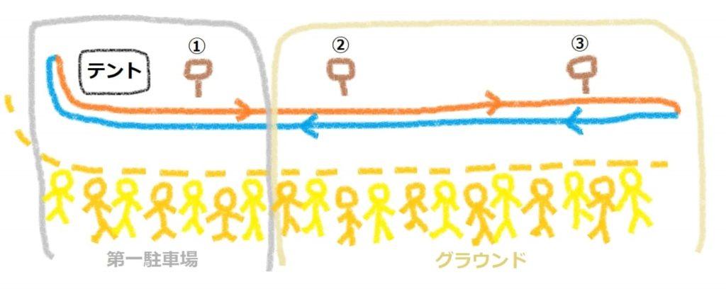 香椎宮流鏑馬の的の配置(図解)