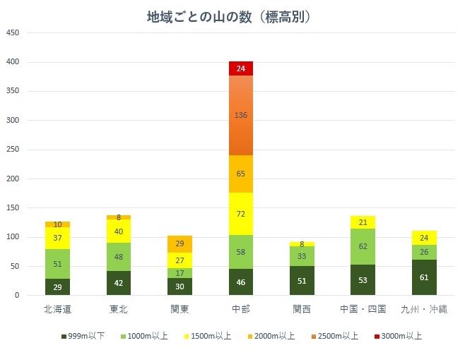 国土地理院・日本の山岳標高一覧(1003山)を元に作成した、地域別・標高別の山の数(グラフ)